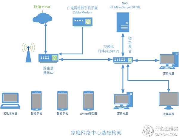 家庭网络中心基础架构示意图